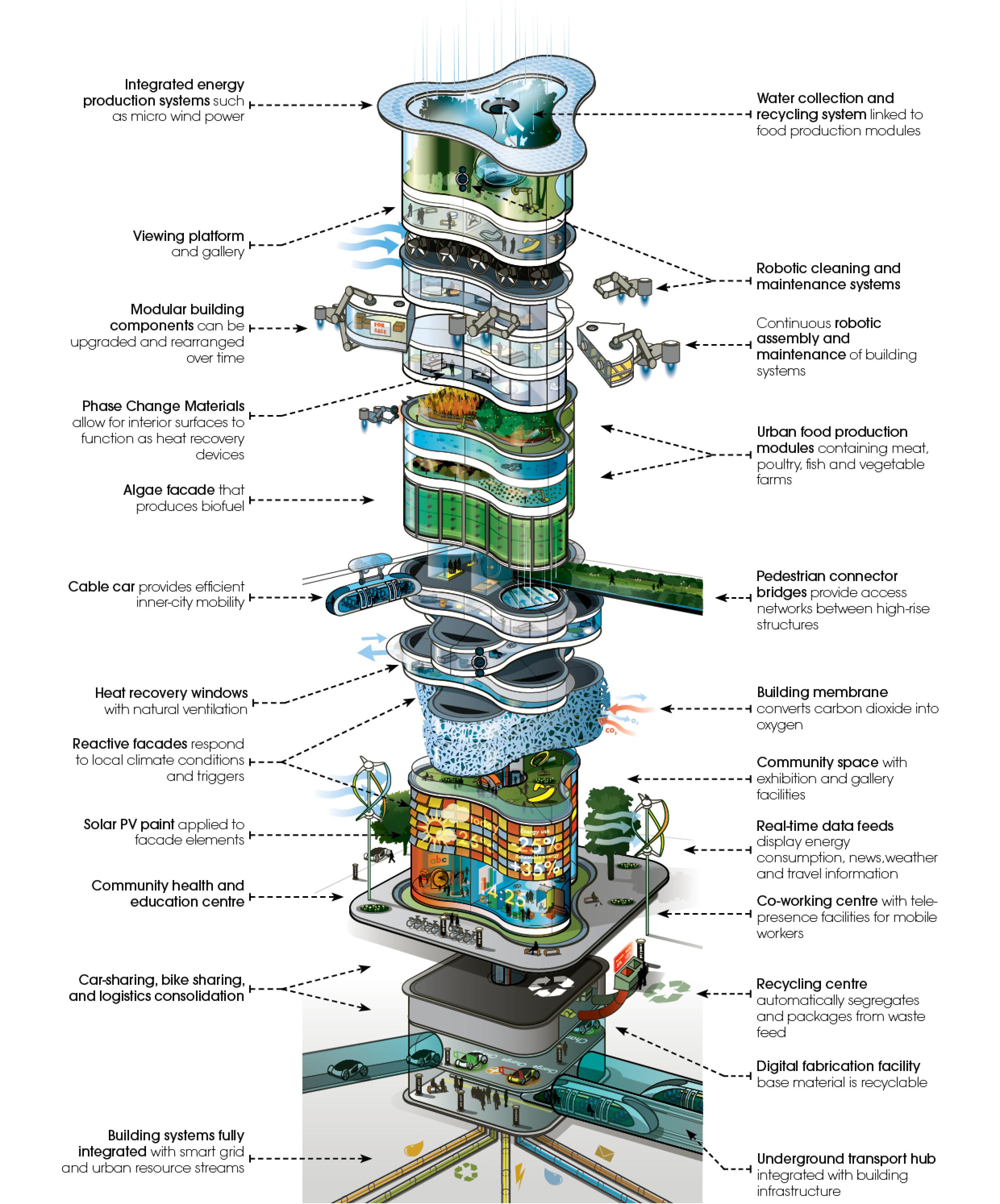 Future Building Concepts Future Building