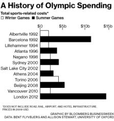 Olympics cost