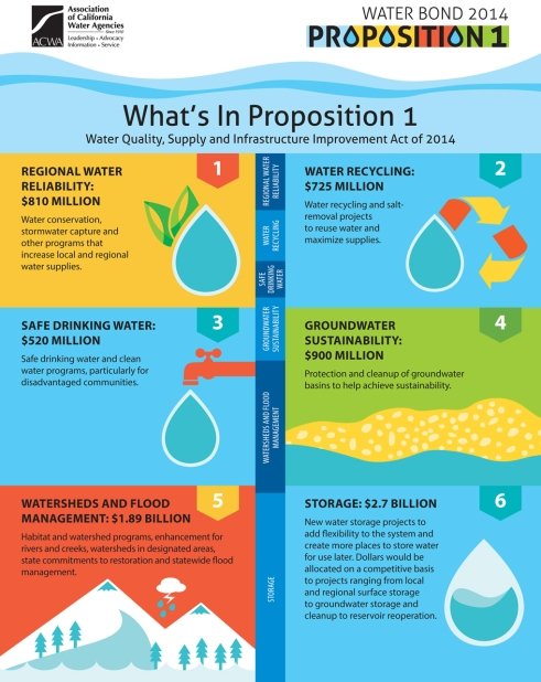 Proposition 1 infographic