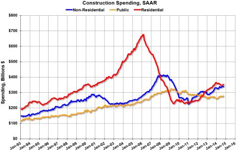Construction economic graph