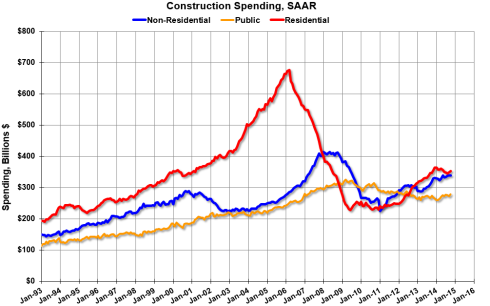 Construction economic graph