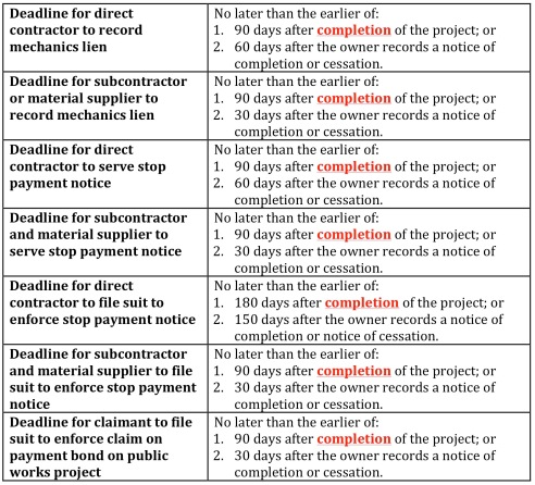 Statutory completion deadlines