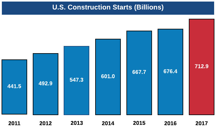 2017 Construction Outlook: Slow, Mature Growth, but No Decline ...